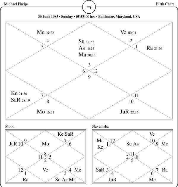 Michael Phelps Horoscope