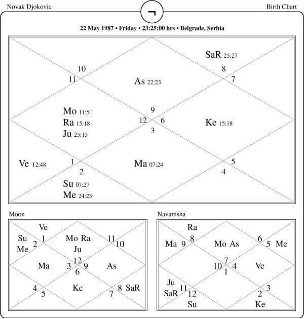 Novak Djokovic Horoscope