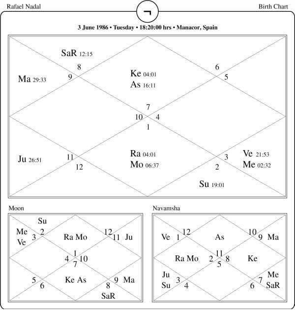 Rafael Nadal Horoscope