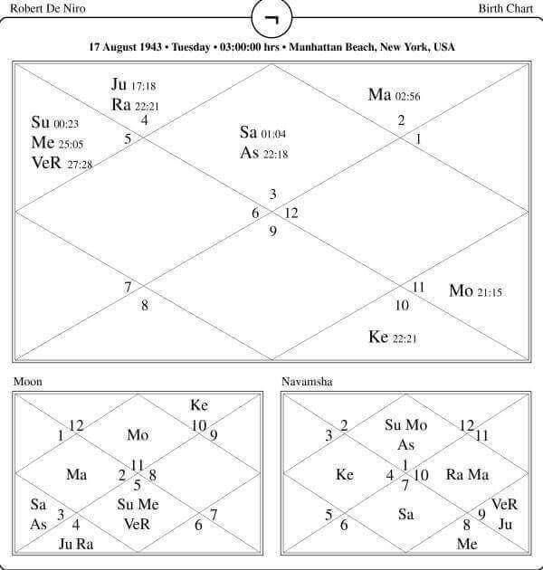 Robert De Niro Horoscope