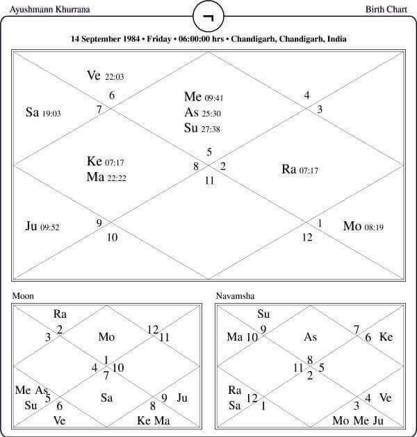 Ayushmann Khurrana Horoscope