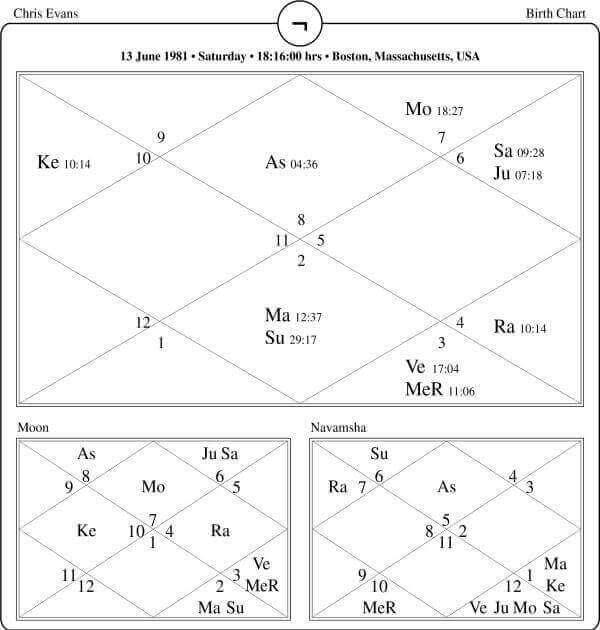 Chris Evans Horoscope