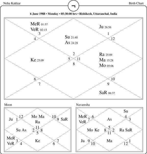 Neha Kakkar Horoscope