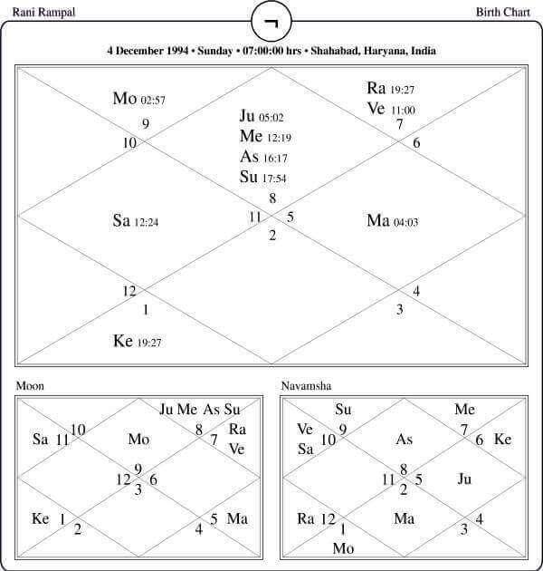 Rani Rampal Horoscope