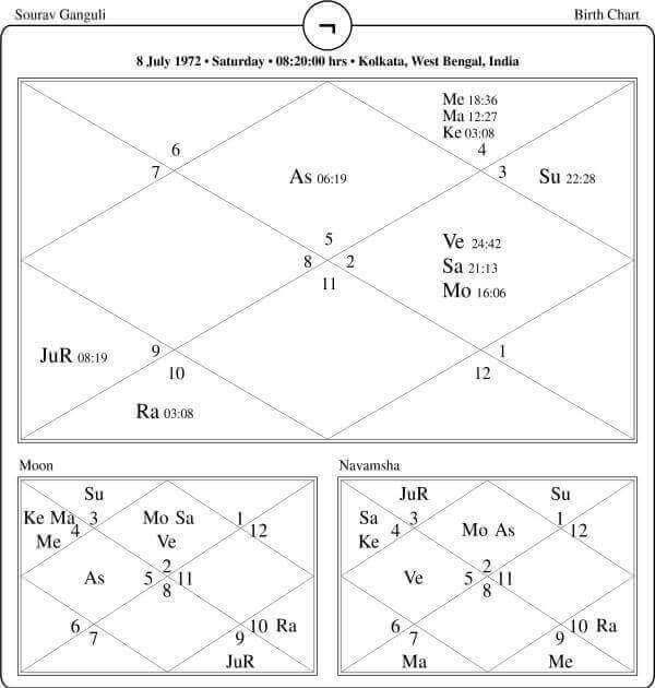 Saurav ganguly Horoscope