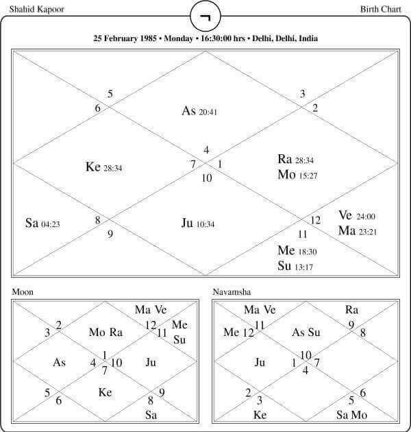 Shahid Kapoor Horoscope