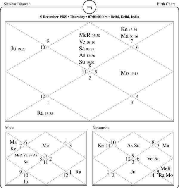 Shikhar Dhawan Horoscope