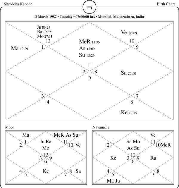 Shraddha Kapoor Horoscope
