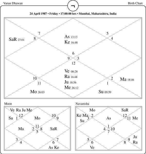 Varun Dhawan Horoscope