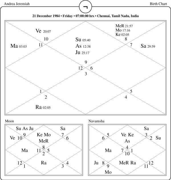 Andrea Jeremiah Horoscope