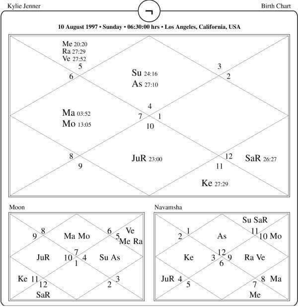 Kylie Jenner Horoscope