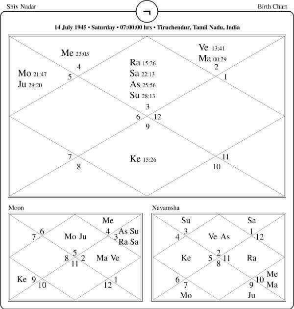 Shiv Nadar Horoscope