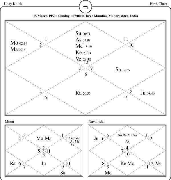 Uday Kotak Horoscope