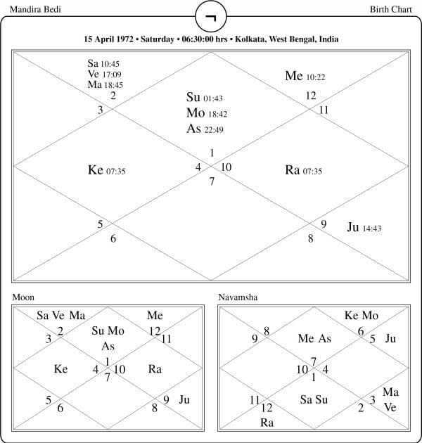 Mandira Bedi Horoscope