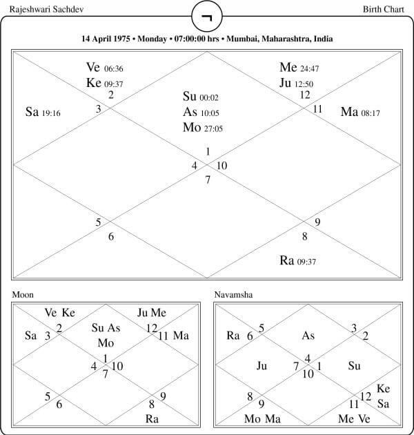 Rajeshwari Sachdev Horoscope