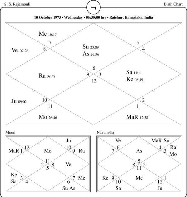 S S Rajamouli Horoscope