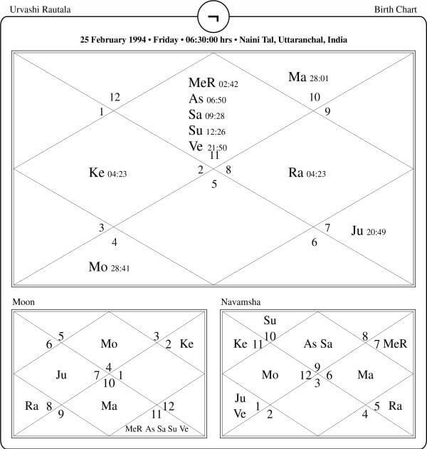 Urvashi Rautala Horoscope