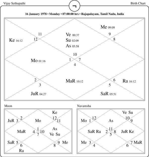 Vijay Sethupathi Horoscope