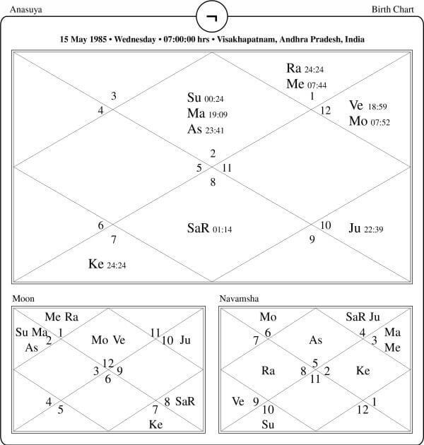 Anasuya Bharadwaj Horoscope