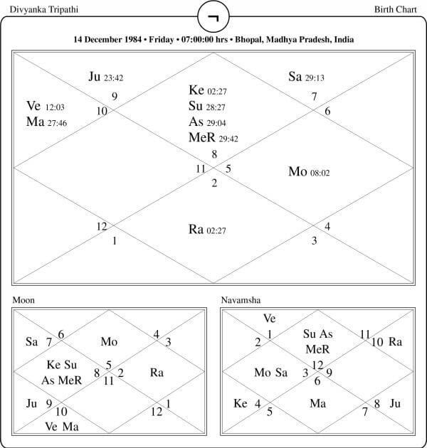 Divyanka Tripathi Horoscope