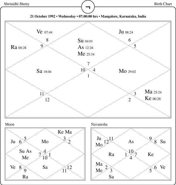 Srinidhi Shetty Horoscope
