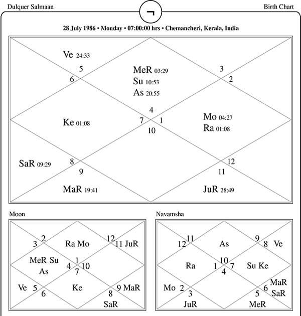 Dulquer Salmaan Horoscope