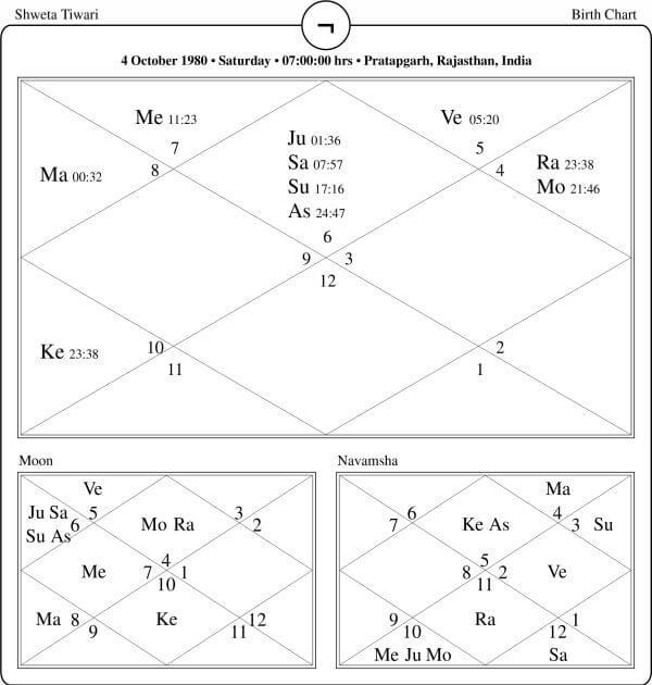 Shweta Tiwari Horoscope