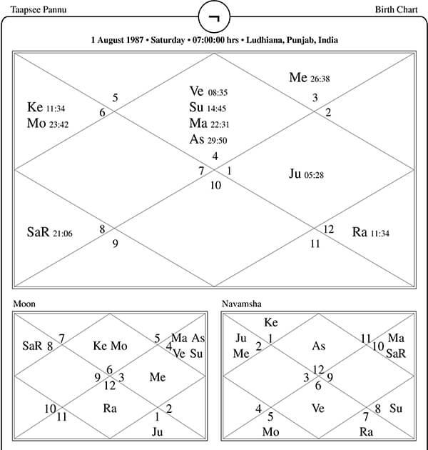 Taapsee Pannu Horoscope