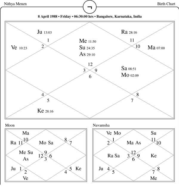 Nithya Menen Horoscope
